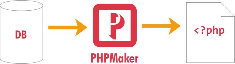 PHPMaker 2020.0.16.0 Crack, Keygen & Serial Key Free/Full Version